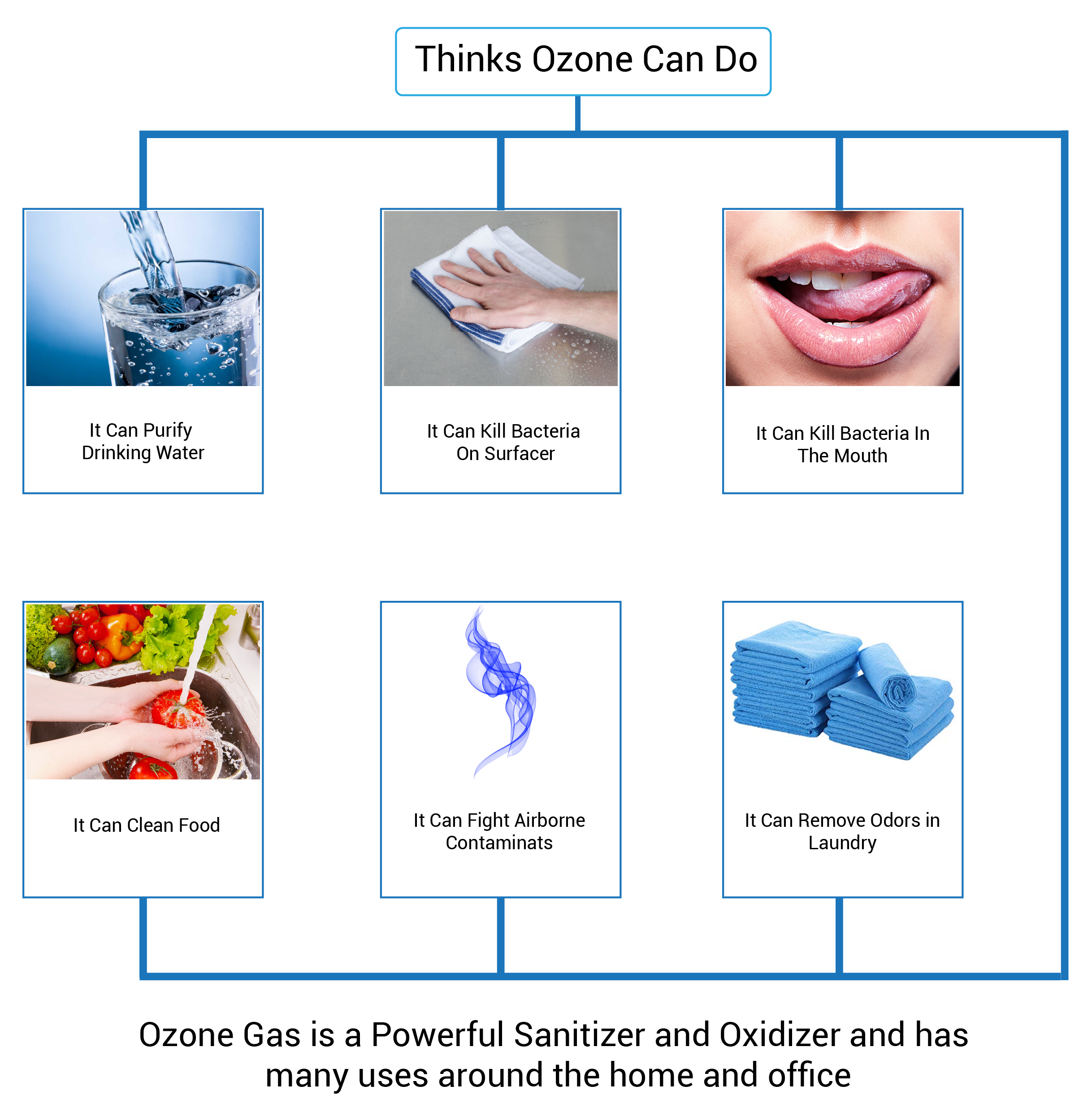 ozone water purifier in Coimbatore